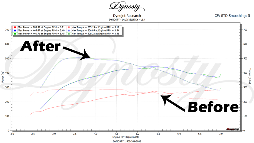 q50 dyno before after dyno tune